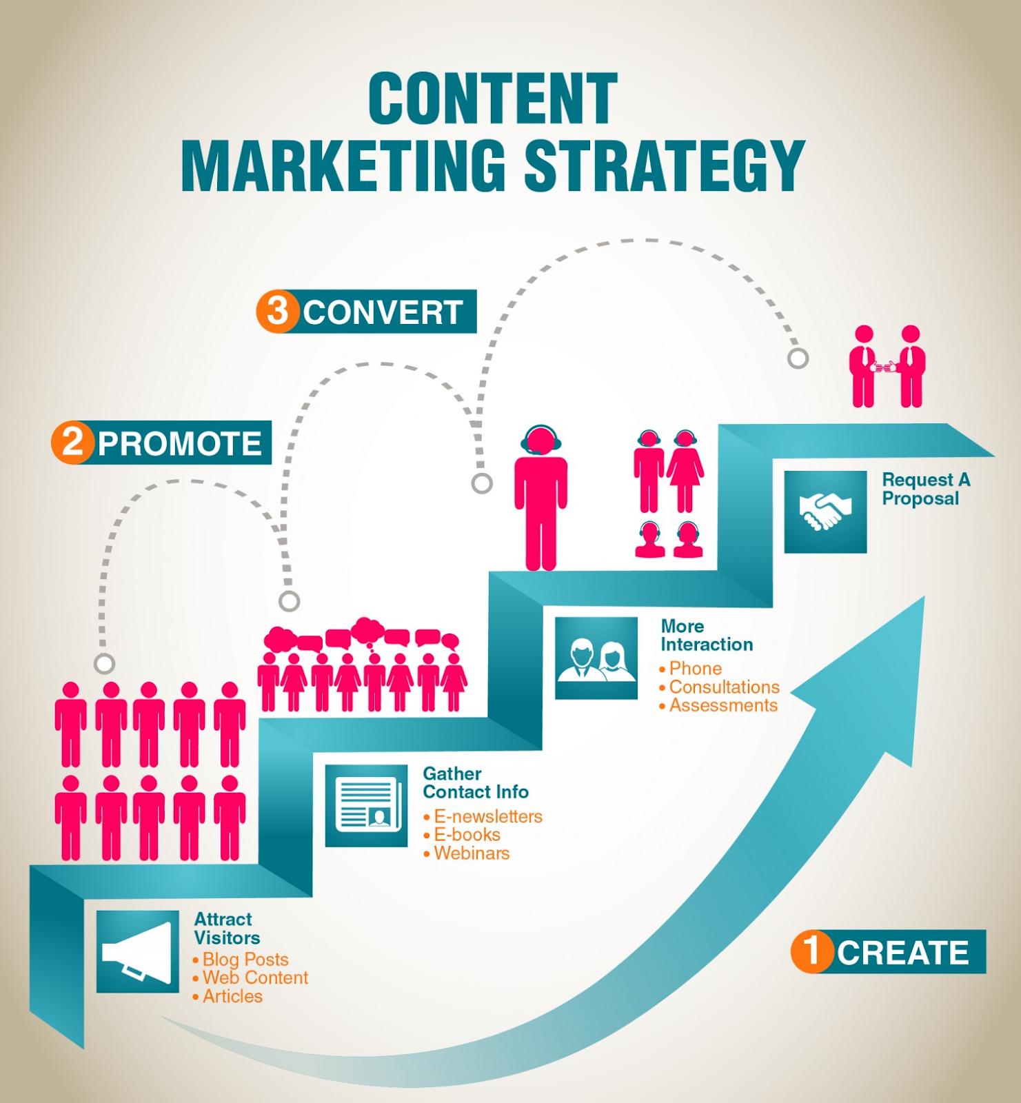 Content marketing roadmap to conversion